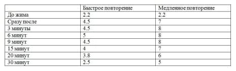 Уровень молочной кислоты (м.М)