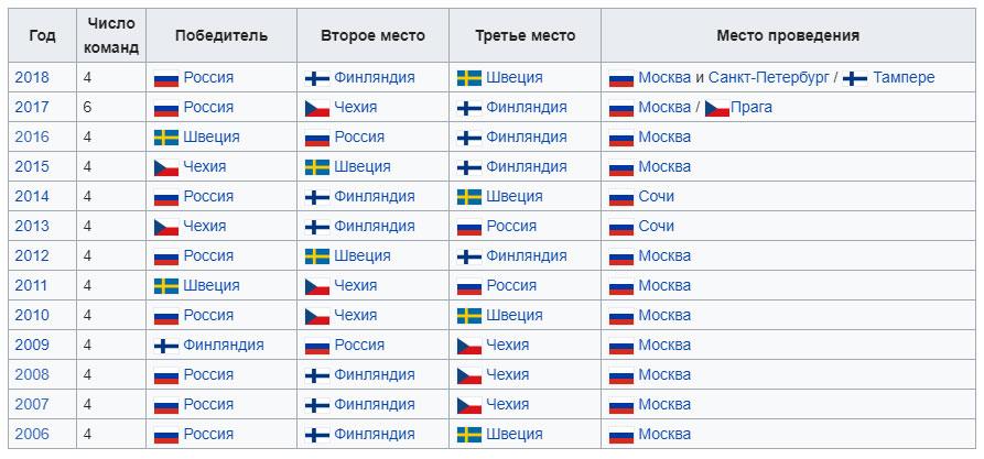 победители кубка первого канала